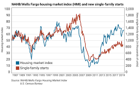 Chart Of The Week How To Trade The 5 Major Homebuilder