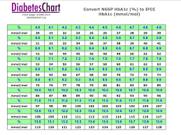 Hba1c To Glucose Chart 28 Complete A1c Score Chart