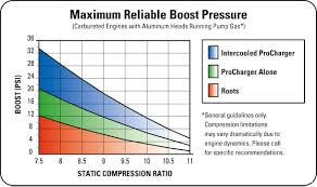 Boost Compression Ratio Chart