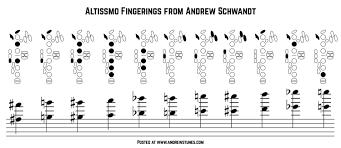 Andrew Schwandt Tenor Altissimo Fingerings