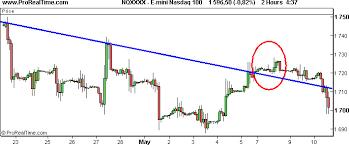 Trendline Charts Pro X Tick Charts Secret Of Traders