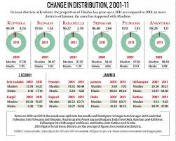 Share Of Muslims And Hindus In J K Population Same In 1961