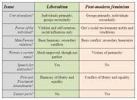 Classical Liberalism Vs Modern Liberalism Chart