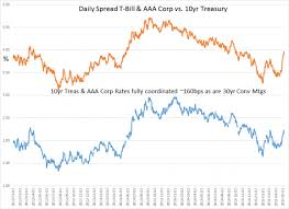 10 Year Treasuries And Aaa Corporate Bond Rates Aligned Chart