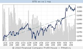 Реферат Рынок ценных бумаг России и в зарубежных странах  Рынок ценных бумаг России и в зарубежных странах