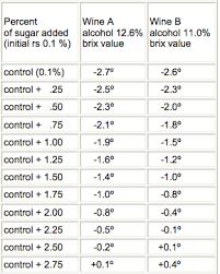 Determining Residual Sugar Using A Hydrometer Midwest