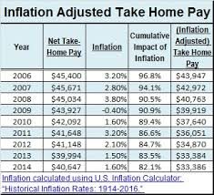 What You Can Do About Shrinking Take Home Pay Tlnt