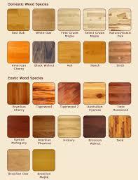 hardwood flooring types. Interesting Hardwood Types Of Hardwood Floors Throughout Hardwood Flooring I