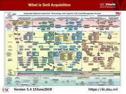 Dod Acquisition Process Flow Chart Www Bedowntowndaytona Com