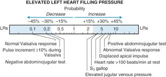 Right Vs Left Sided Heart Failure Chart Congestive Heart Failure An Overview Sciencedirect Topics