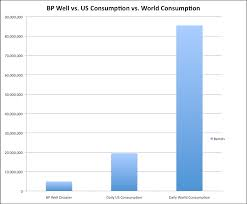 Chart The Bp Oil Spill Vs U S Consumption The Atlantic