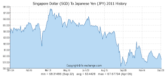 Sgd To Jpy Chart Singapore Dollar Sgd To Japanese Yen Jpy History Foreign