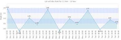 Tide Chart Figure Eight Island Fresh Solunar Fishing Charts Michaelkorsph Me