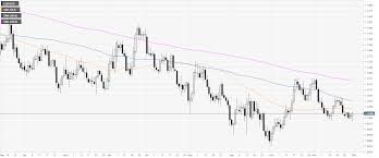 Eur Usd Technical Analysis Euro Bulls Getting A Good Deal