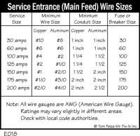 Service Entrance Cable Size Chart 100 Amp Service Wire Size Chart 8 Best Images Of