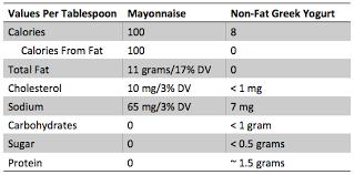 posted in fitness health s bruce tretter mayonnaise alternative mayonnaise nutrition non fat greek yogurt