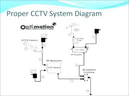 diagram of cctv installations wiring for system wiring diagram list cctv 12v wiring diagram wiring diagram cctv wiring diagram electrical wiring diagramcctv 12v wiring diagram 7