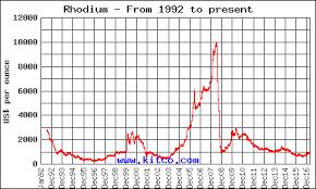 Rhodium Investment Fundamentals Supply Demand Kitco Online
