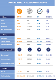 Nyc Comparison Chart Vs Bitcoin Litecoin And Ethereum