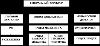 Отчет по практике Анализ финансово хозяйственной деятельности  Отчет по практике Анализ финансово хозяйственной деятельности предприятия на примере ООО Финист Мыловар
