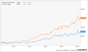 Home Depot Vs Lowes The Home Depot Inc Nyse Hd
