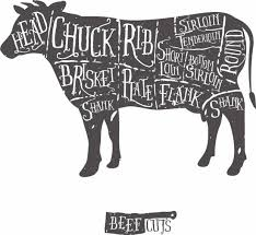 Cuts Of Meat National Beef Association