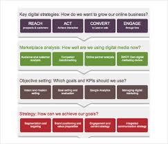 Digital Strategy Template Digital Strategy Presentation
