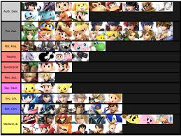 Super Smash Bros Ideology Tier List Suggestions Welcome