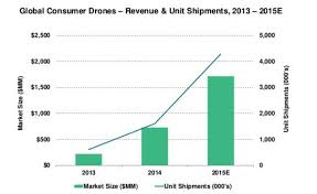 Why You Should Invest In The Drone Industry Seeking Alpha