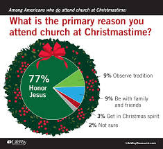 among americans who attend church what is the primary reason you attend graphic courtesy of lifeway research