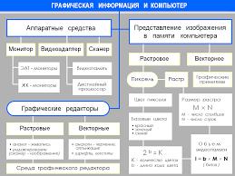 Информатика класс Тесты презентации контрольные работы Сайт  11 Графическая информация и компьютер схема