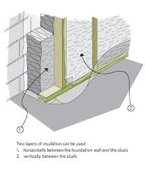 figure 6 14 double layer batt insulation in a framed wall