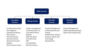Jim Porter Mining Consulting Services Project Management Consultancy ...