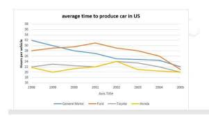 Car Manufacturers Chart The Graph Below Shows The Average Time Spent By Four Car