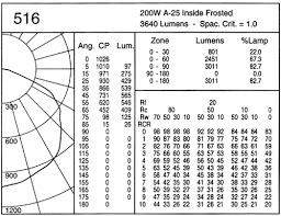 Lighting Distribution Chart Ce Center Selecting The Right Architectural Lighting