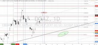 Dgaz Chart From Monday Ugaz Ung Http Ecoquantintel Com