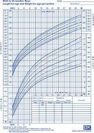 New Who Growth Chart Who New Child Growth Charts
