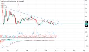 Rbs Stock Price And Chart Lse Rbs Tradingview Uk