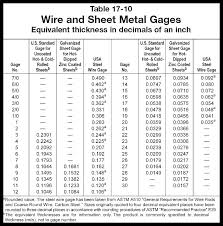 Metal Gauge Thickness Chart Pdf Exact Gauge Size Chart Pdf American Wire Gauge Table Copper