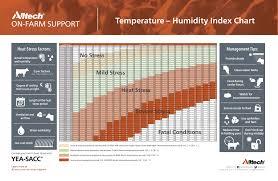 Chart Humidity Temperature Temperature Humidity Index Chart Pdf English Alltech