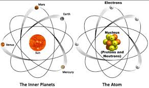 Structure Of Atom Atomic Theory And Structure