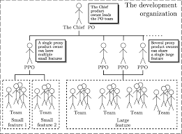 Agile Project Organization Chart The Case Organization Structure Owner Team Po Team Had