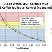 The beans, called coffee joulies, cool down coffee joulies: Amazon Com Coffee Joulies Set Of 5 Thermal Dispenser Carafes Kitchen Dining