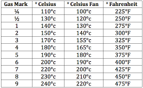 Fahrenheit To Celsius Chart Oven Temperatures Recipes By Holly Baking Recipes Cooking