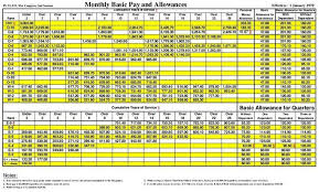 Us Military Enlisted Pay Chart Salary Marine Corps Online Charts Collection