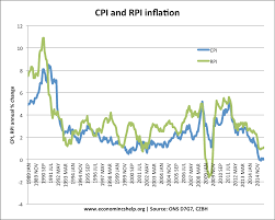 Difference Between Rpi Cpiy Cpi Ct And Cpi Economics Help