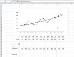 Dynamically Change Trends In A Chart Using Excels Drop