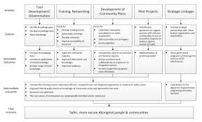 Developing Program Templates 2424 Evaluation of the Aboriginal Community Safety Development 1