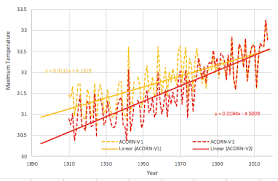 Changes To Darwins Climate History Are Not Logical