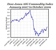 Commodities Copper Even Baltic Index Suggest That Global